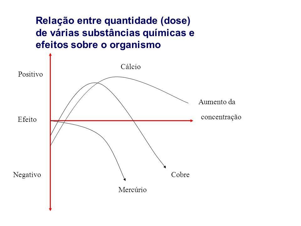 Relação entre quantidade (dose) de várias substâncias químicas e efeitos sobre o organismo Positivo Efeito Negativo Cálcio Aumento da concentração Cobre Mercúrio