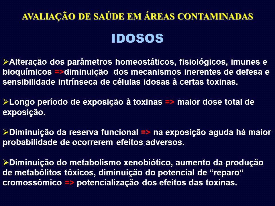 IDOSOS Alteração dos parâmetros homeostáticos, fisiológicos, imunes e bioquímicos =>diminuição dos mecanismos inerentes de defesa e sensibilidade intr
