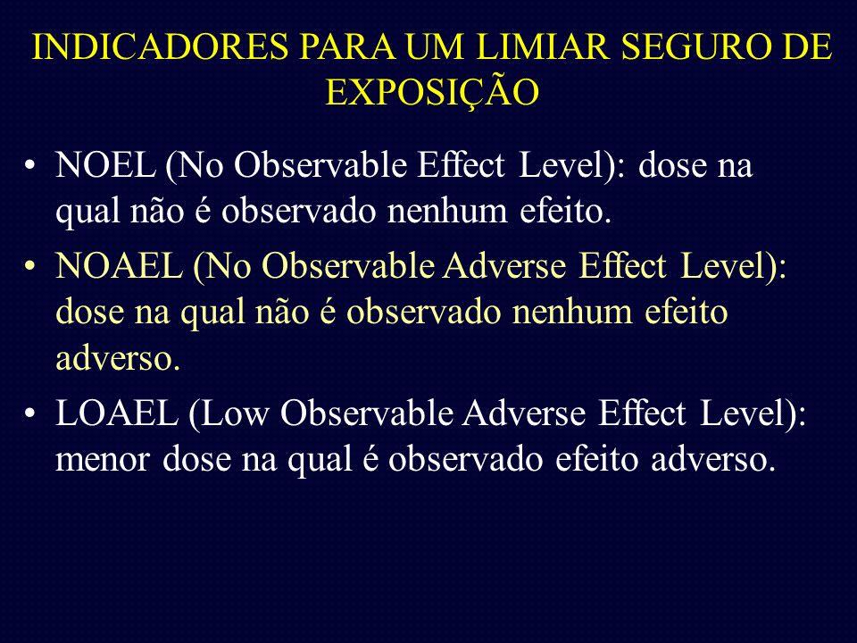 INDICADORES PARA UM LIMIAR SEGURO DE EXPOSIÇÃO NOEL (No Observable Effect Level): dose na qual não é observado nenhum efeito. NOAEL (No Observable Adv