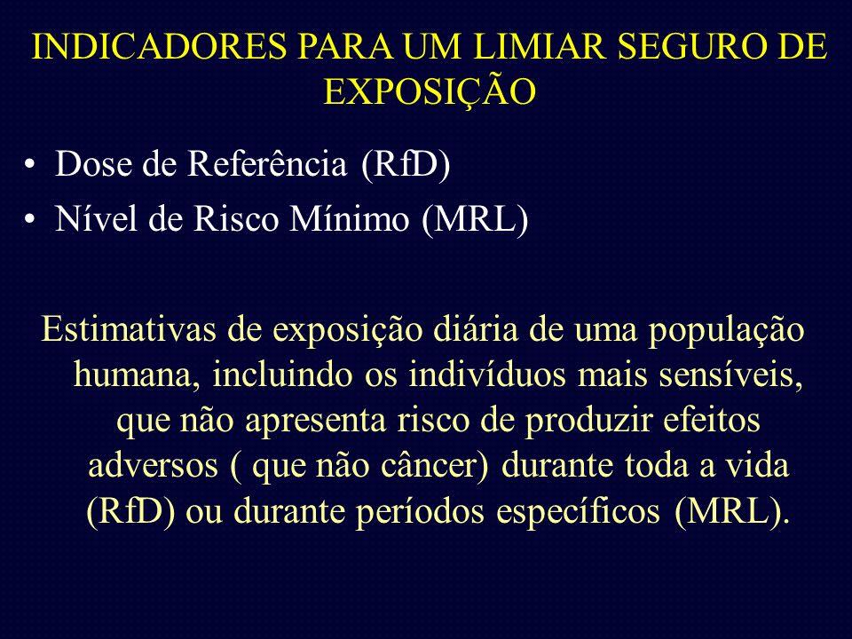 INDICADORES PARA UM LIMIAR SEGURO DE EXPOSIÇÃO Dose de Referência (RfD) Nível de Risco Mínimo (MRL) Estimativas de exposição diária de uma população h
