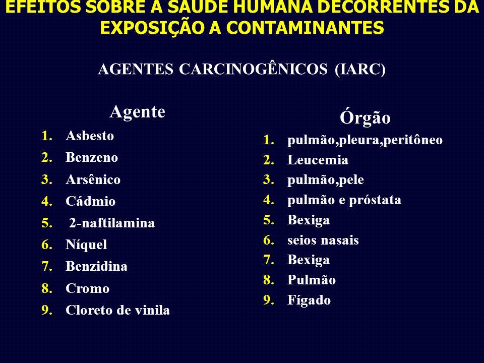 EFEITOS SOBRE A SAÚDE HUMANA DECORRENTES DA EXPOSIÇÃO A CONTAMINANTES AGENTES CARCINOGÊNICOS (IARC) Agente 1.Asbesto 2.Benzeno 3.Arsênico 4.Cádmio 5.