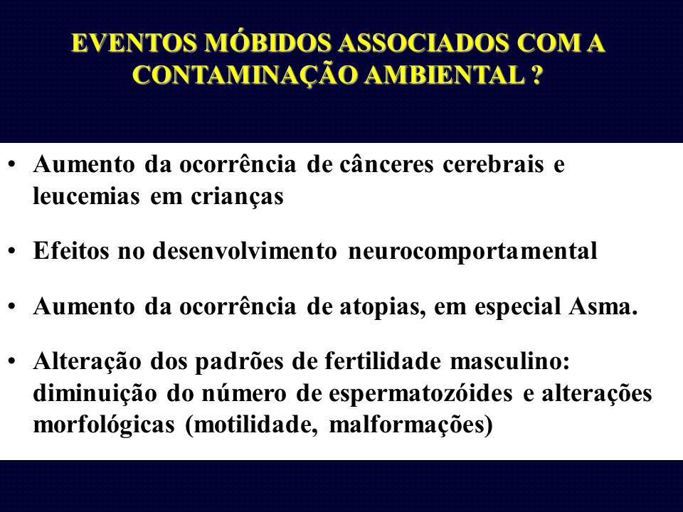 EVENTOS MÓBIDOS ASSOCIADOS COM A CONTAMINAÇÃO AMBIENTAL ? Aumento da ocorrência de cânceres cerebrais e leucemias em crianças Efeitos no desenvolvimen