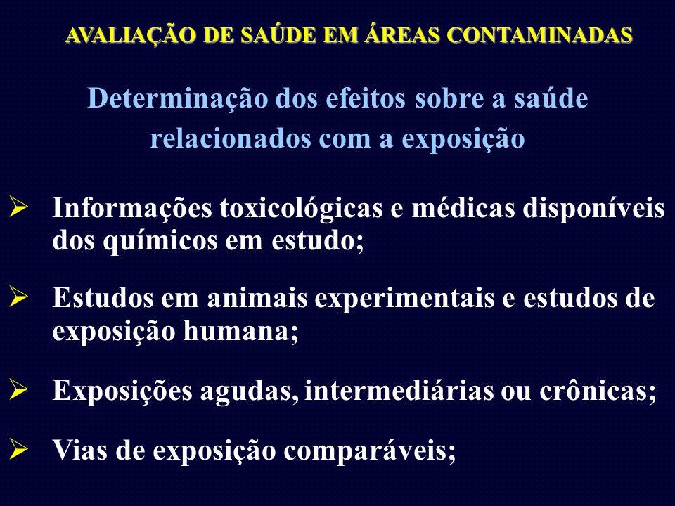 AVALIAÇÃO DE SAÚDE EM ÁREAS CONTAMINADAS Determinação dos efeitos sobre a saúde relacionados com a exposição Informações toxicológicas e médicas dispo