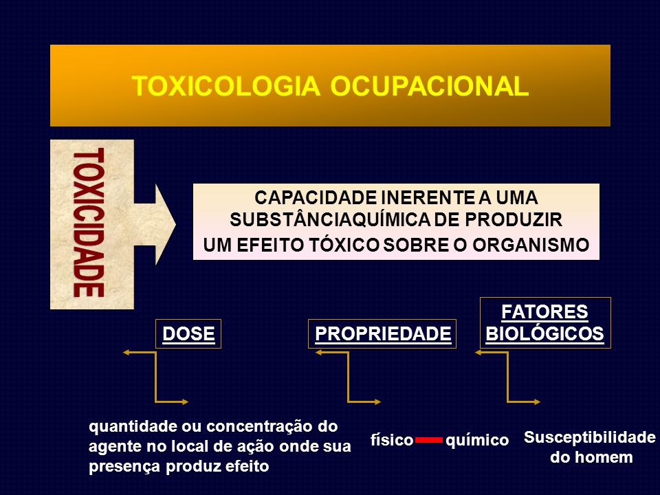 TOXICOLOGIA OCUPACIONAL CAPACIDADE INERENTE A UMA SUBSTÂNCIAQUÍMICA DE PRODUZIR UM EFEITO TÓXICO SOBRE O ORGANISMO DOSE quantidade ou concentração do agente no local de ação onde sua presença produz efeito PROPRIEDADE físico químico FATORES BIOLÓGICOS Susceptibilidade do homem