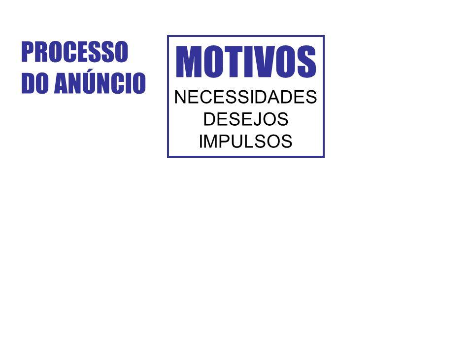 PROCESSO DO ANÚNCIO MOTIVOS NECESSIDADES DESEJOS IMPULSOS