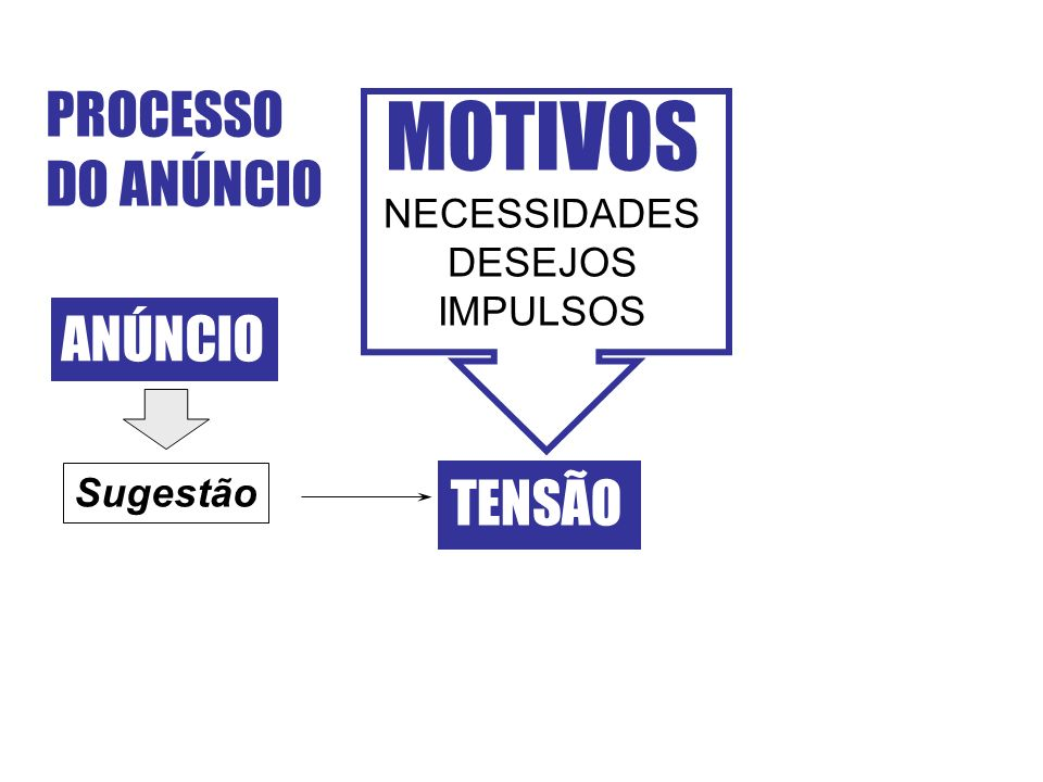 PROCESSO DO ANÚNCIO MOTIVOS NECESSIDADES DESEJOS IMPULSOS TENSÃO ANÚNCIO Sugestão