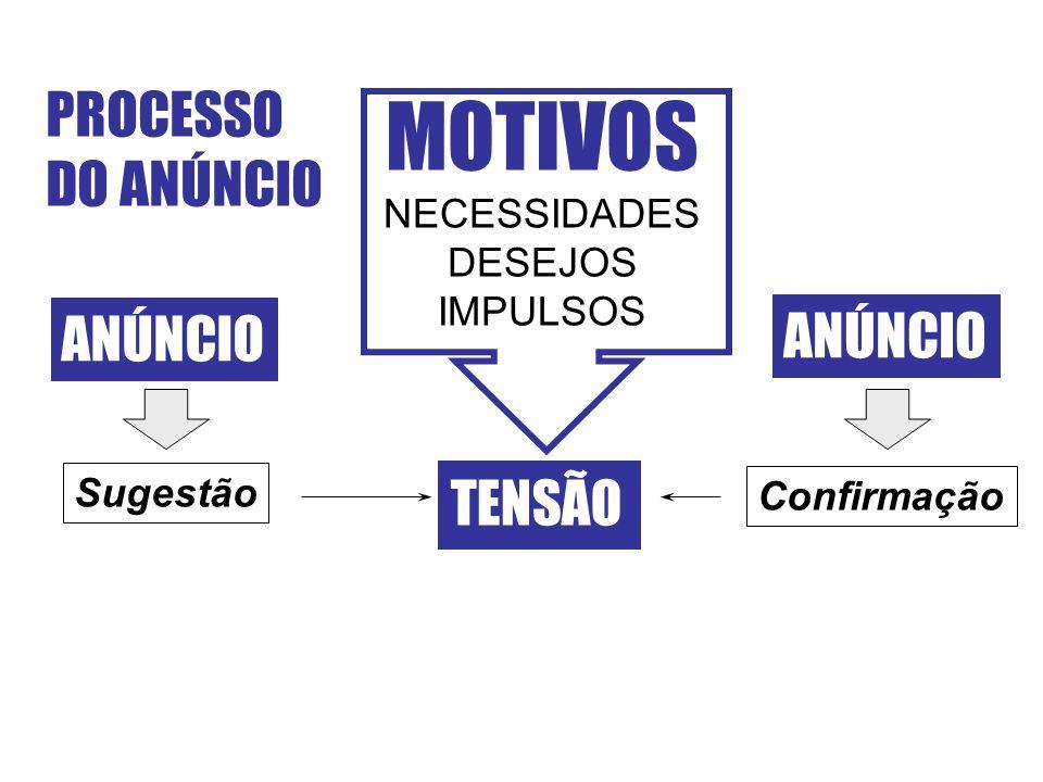 PROCESSO DO ANÚNCIO MOTIVOS NECESSIDADES DESEJOS IMPULSOS TENSÃO ANÚNCIO Sugestão Confirmação ANÚNCIO