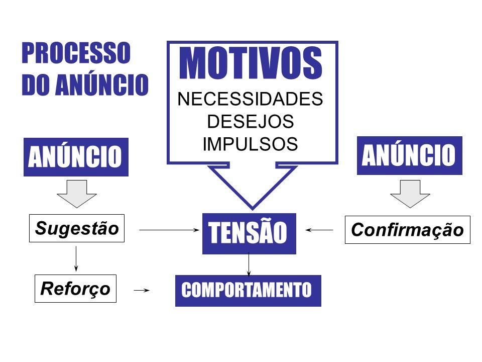 PROCESSO DO ANÚNCIO MOTIVOS NECESSIDADES DESEJOS IMPULSOS TENSÃO COMPORTAMENTO ANÚNCIO Sugestão Confirmação Reforço ANÚNCIO