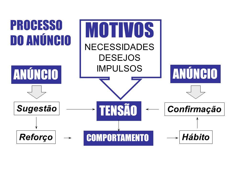 PROCESSO DO ANÚNCIO MOTIVOS NECESSIDADES DESEJOS IMPULSOS TENSÃO COMPORTAMENTO ANÚNCIO Sugestão Confirmação ReforçoHábito ANÚNCIO