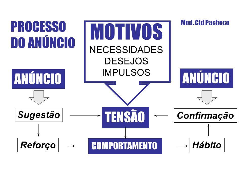 PROCESSO DO ANÚNCIO Mod. Cid Pacheco MOTIVOS NECESSIDADES DESEJOS IMPULSOS TENSÃO COMPORTAMENTO ANÚNCIO Sugestão Confirmação ReforçoHábito ANÚNCIO