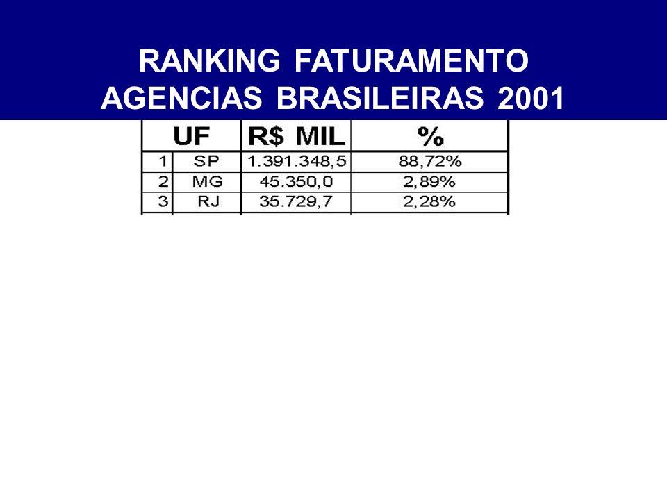 RANKING FATURAMENTO AGENCIAS BRASILEIRAS 2001