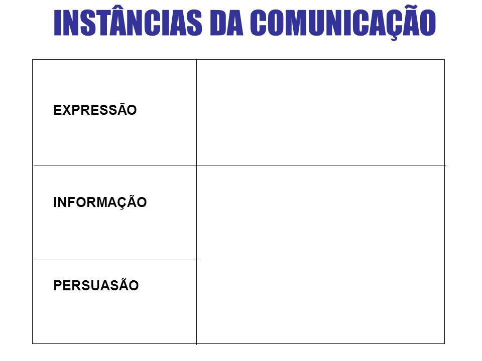 INSTÂNCIAS DA COMUNICAÇÃO PERSUASÃO EXPRESSÃO INFORMAÇÃO
