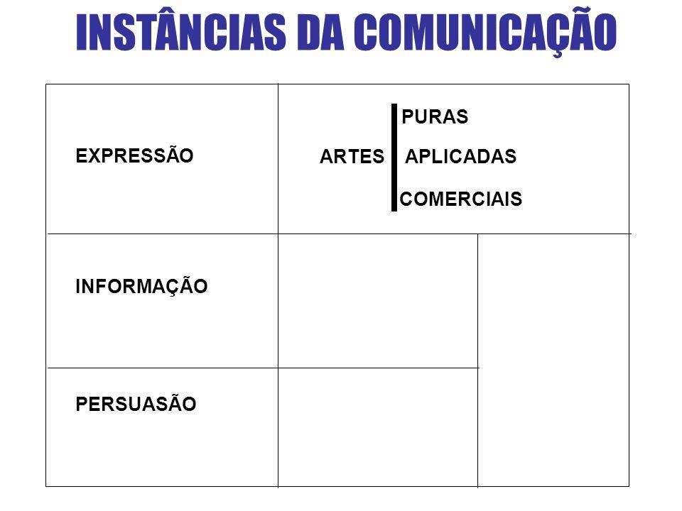 INSTÂNCIAS DA COMUNICAÇÃO PURAS ARTES APLICADAS COMERCIAIS PERSUASÃO EXPRESSÃO INFORMAÇÃO