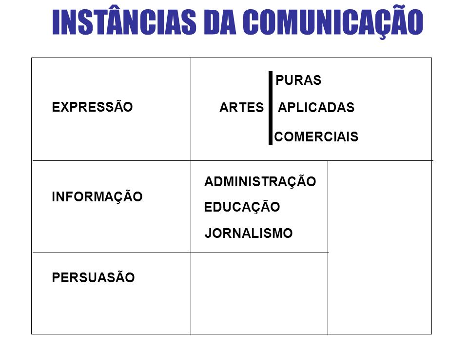 INSTÂNCIAS DA COMUNICAÇÃO PURAS ARTES APLICADAS COMERCIAIS ADMINISTRAÇÃO EDUCAÇÃO JORNALISMO PERSUASÃO EXPRESSÃO INFORMAÇÃO