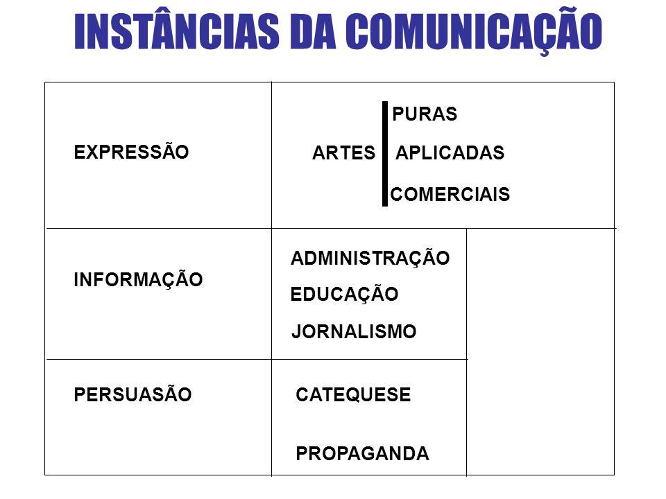 INSTÂNCIAS DA COMUNICAÇÃO PURAS ARTES APLICADAS COMERCIAIS ADMINISTRAÇÃO EDUCAÇÃO JORNALISMO CATEQUESE PROPAGANDA PERSUASÃO EXPRESSÃO INFORMAÇÃO
