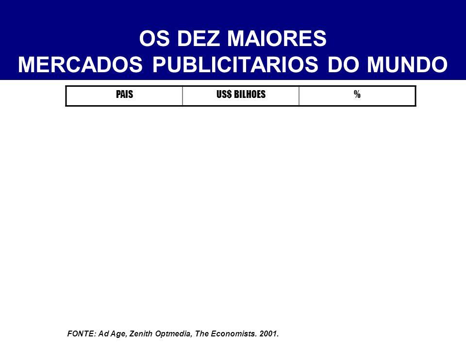 OS DEZ MAIORES MERCADOS PUBLICITARIOS DO MUNDO PAISUS$ BILHOES% E U A135,753,8 FONTE: Ad Age, Zenith Optmedia, The Economists.