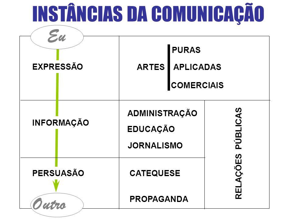 INSTÂNCIAS DA COMUNICAÇÃO PURAS ARTES APLICADAS COMERCIAIS ADMINISTRAÇÃO EDUCAÇÃO JORNALISMO CATEQUESE PROPAGANDA PERSUASÃO Outro EXPRESSÃO INFORMAÇÃO