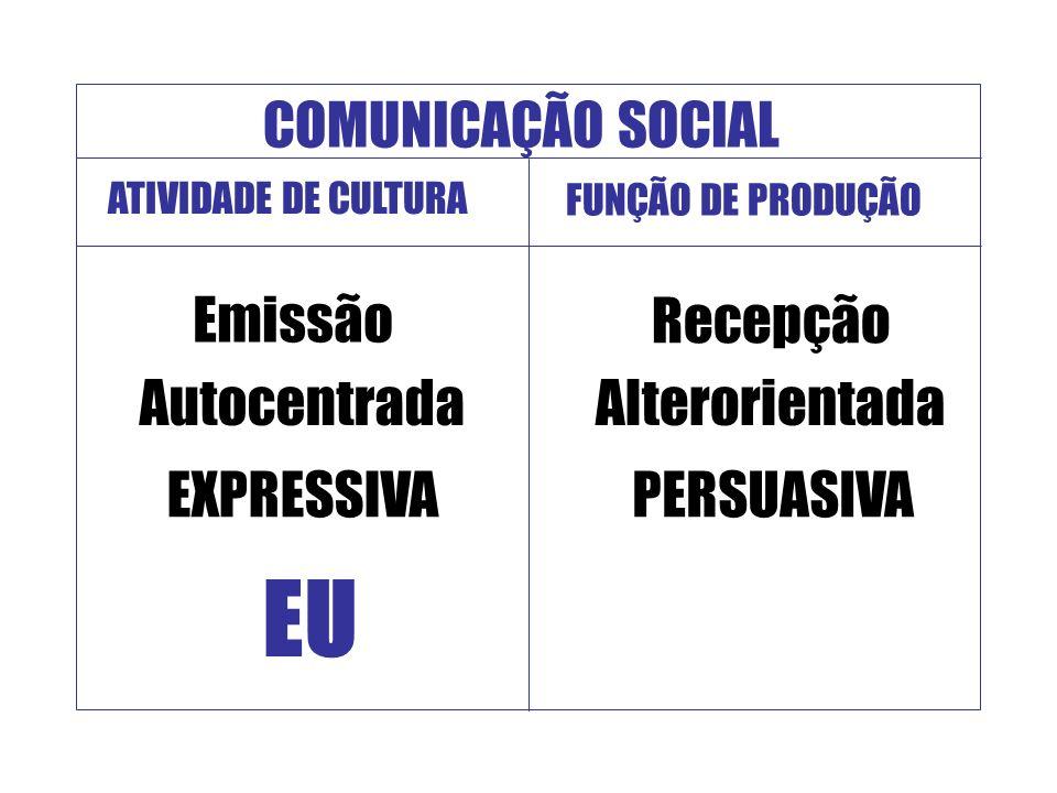COMUNICAÇÃO SOCIAL ATIVIDADE DE CULTURA FUNÇÃO DE PRODUÇÃO Emissão Autocentrada EU EXPRESSIVA Recepção Alterorientada PERSUASIVA