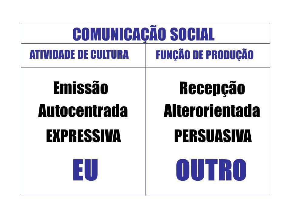 COMUNICAÇÃO SOCIAL ATIVIDADE DE CULTURA FUNÇÃO DE PRODUÇÃO Emissão Autocentrada EU EXPRESSIVA Recepção Alterorientada OUTRO PERSUASIVA