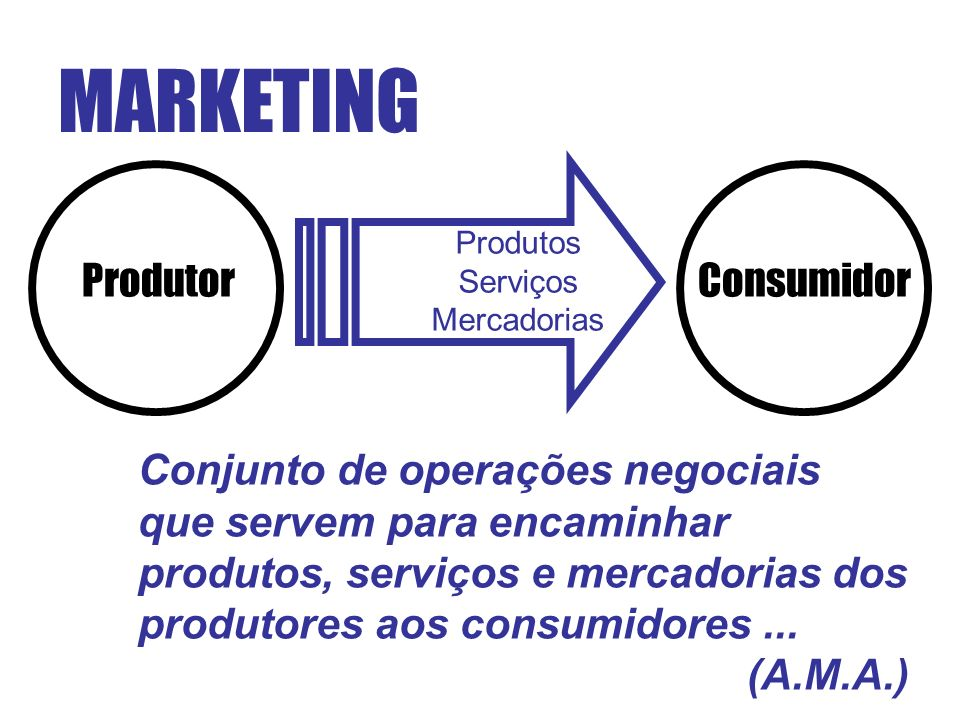 MARKETING ProdutorConsumidor Produtos Serviços Mercadorias Conjunto de operações negociais que servem para encaminhar produtos, serviços e mercadorias