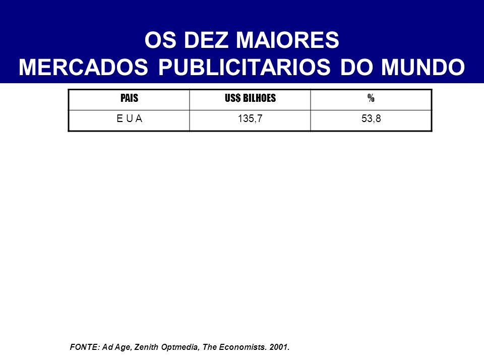 OS DEZ MAIORES MERCADOS PUBLICITARIOS DO MUNDO PAISUS$ BILHOES% E U A135,753,8 JAPAO45,518,0 FONTE: Ad Age, Zenith Optmedia, The Economists.