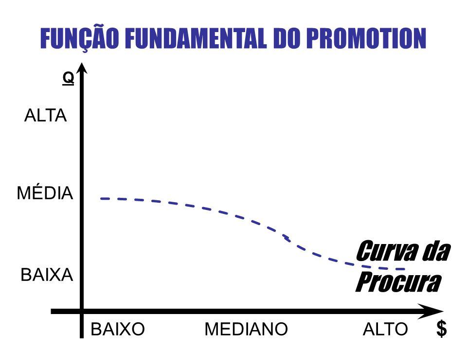 FUNÇÃO FUNDAMENTAL DO PROMOTION Q ALTA MÉDIA BAIXA BAIXOMEDIANOALTO $ Curva da Procura