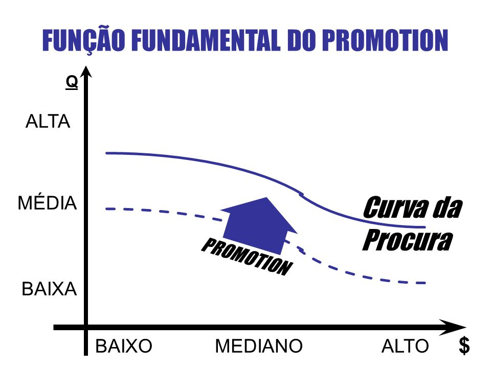 FUNÇÃO FUNDAMENTAL DO PROMOTION Q ALTA MÉDIA BAIXA BAIXOMEDIANOALTO $ PROMOTION Curva da Procura