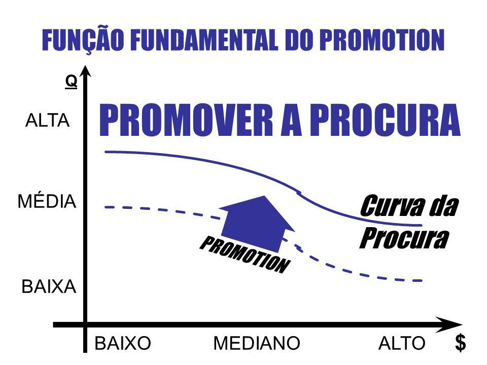 FUNÇÃO FUNDAMENTAL DO PROMOTION Q ALTA MÉDIA BAIXA BAIXOMEDIANOALTO $ PROMOTION Curva da Procura PROMOVER A PROCURA