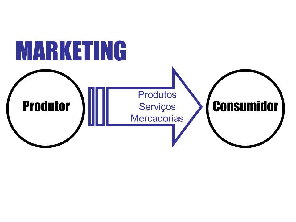MARKETING ProdutorConsumidor Produtos Serviços Mercadorias