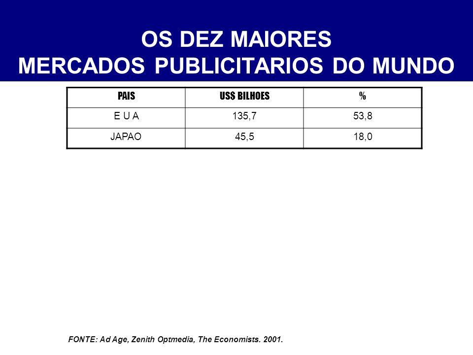 OS DEZ MAIORES MERCADOS PUBLICITARIOS DO MUNDO PAISUS$ BILHOES% E U A135,753,8 JAPAO45,518,0 ALEMANHA17,26,8 REINO UNIDO15,66,0 FRANCA9,03,6 FONTE: Ad Age, Zenith Optmedia, The Economists.