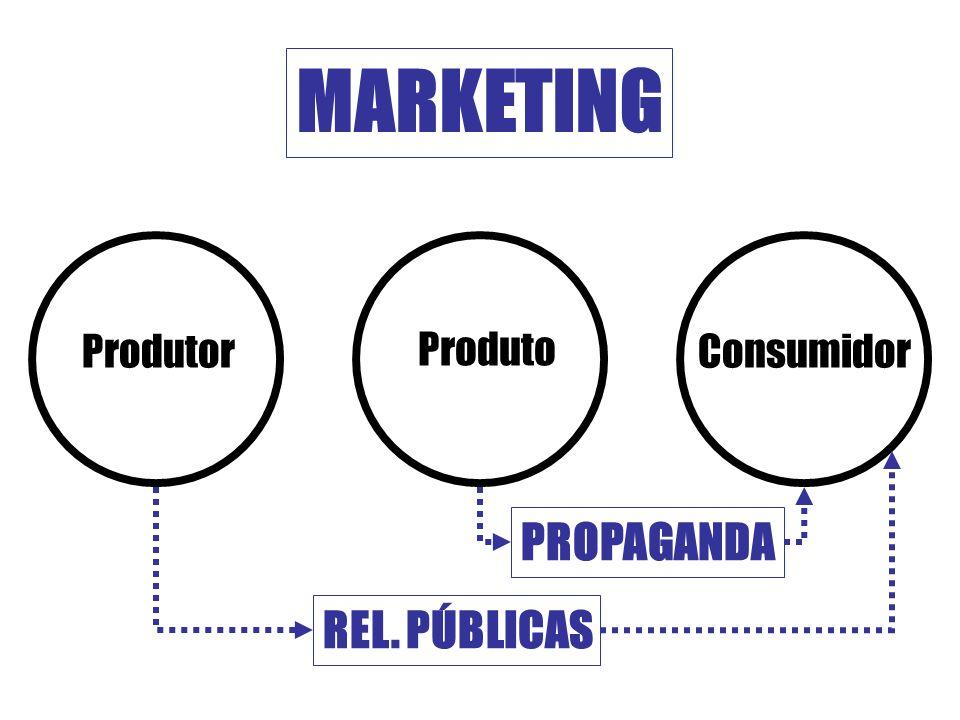 ProdutorConsumidor Produto REL. PÚBLICAS PROPAGANDA MARKETING