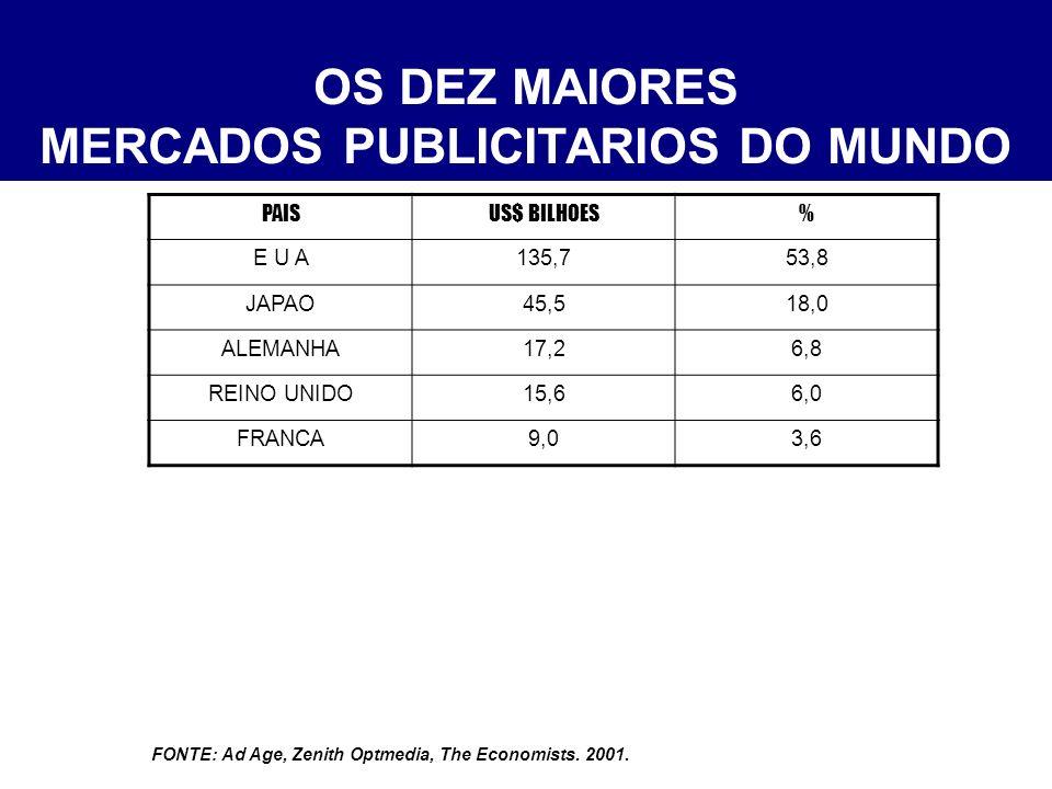 OS DEZ MAIORES MERCADOS PUBLICITARIOS DO MUNDO PAISUS$ BILHOES% E U A135,753,8 JAPAO45,518,0 ALEMANHA17,26,8 REINO UNIDO15,66,0 FRANCA9,03,6 ITALIA7,22,9 BRASIL6,42,5 FONTE: Ad Age, Zenith Optmedia, The Economists.