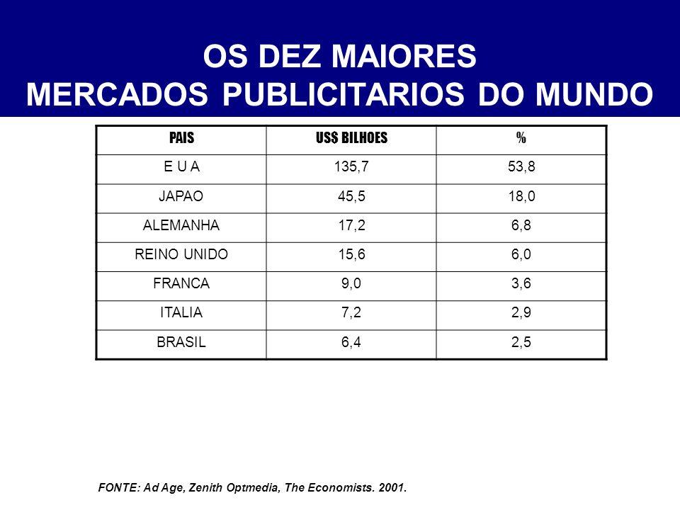 OS DEZ MAIORES MERCADOS PUBLICITARIOS DO MUNDO PAISUS$ BILHOES% E U A135,753,8 JAPAO45,518,0 ALEMANHA17,26,8 REINO UNIDO15,66,0 FRANCA9,03,6 ITALIA7,22,9 BRASIL6,42,5 COREIA DO SUL5,92,3 CANADA5,32,1 CHINA5,02,0 FONTE: Ad Age, Zenith Optmedia, The Economists.