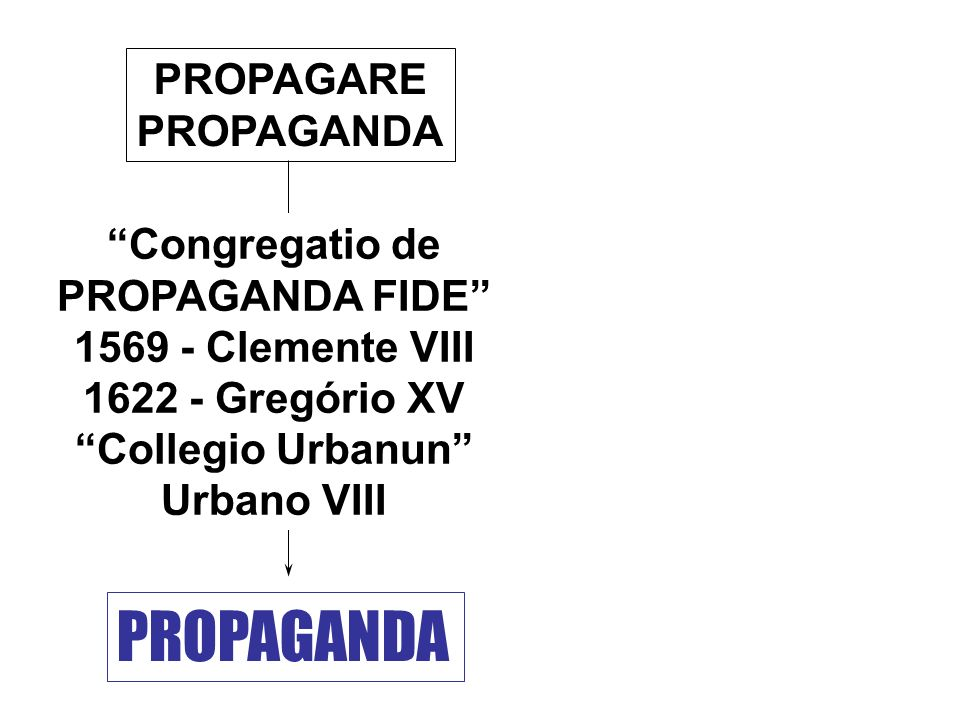 PROPAGARE PROPAGANDA Congregatio de PROPAGANDA FIDE 1569 - Clemente VIII 1622 - Gregório XV Collegio Urbanun Urbano VIII