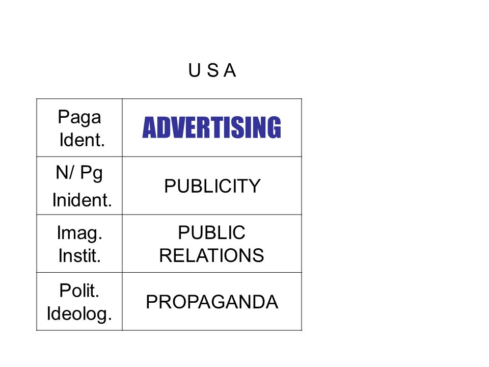 U S A Paga Ident. ADVERTISING N/ Pg Inident. PUBLICITY Imag. Instit. PUBLIC RELATIONS Polit. Ideolog. PROPAGANDA