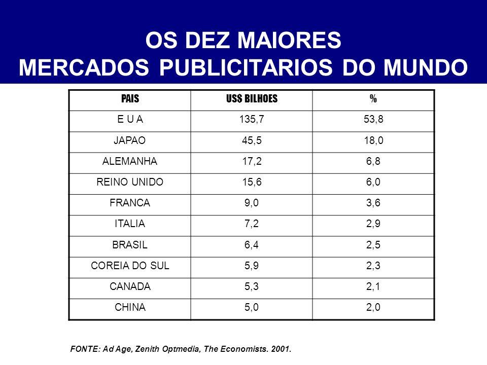 OS DEZ MAIORES MERCADOS PUBLICITARIOS DO MUNDO PAISUS$ BILHOES% E U A135,753,8 JAPAO45,518,0 ALEMANHA17,26,8 REINO UNIDO15,66,0 FRANCA9,03,6 ITALIA7,22,9 BRASIL6,42,5 COREIA DO SUL5,92,3 CANADA5,32,1 CHINA5,02,0 TOTAL252,4100% FONTE: Ad Age, Zenith Optmedia, The Economists.