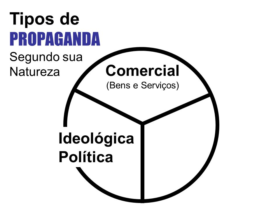 Comercial (Bens e Serviços) Ideológica Política Tipos de PROPAGANDA Segundo sua Natureza