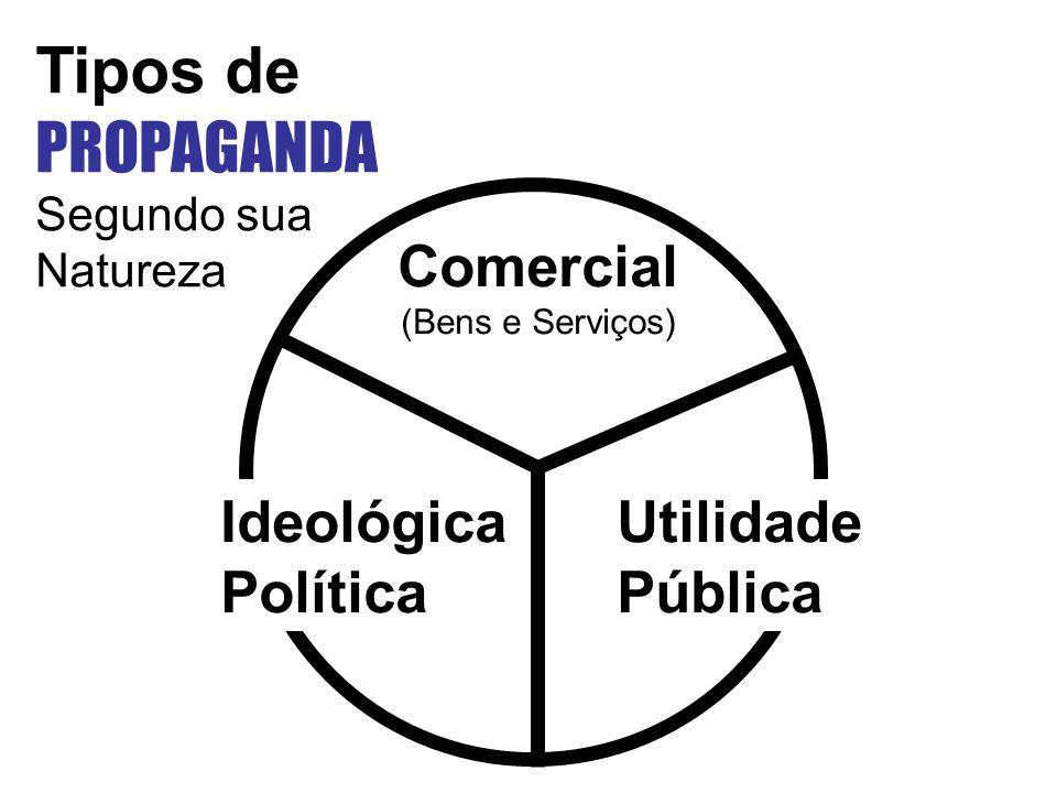 Comercial (Bens e Serviços) Ideológica Política Utilidade Pública Tipos de PROPAGANDA Segundo sua Natureza