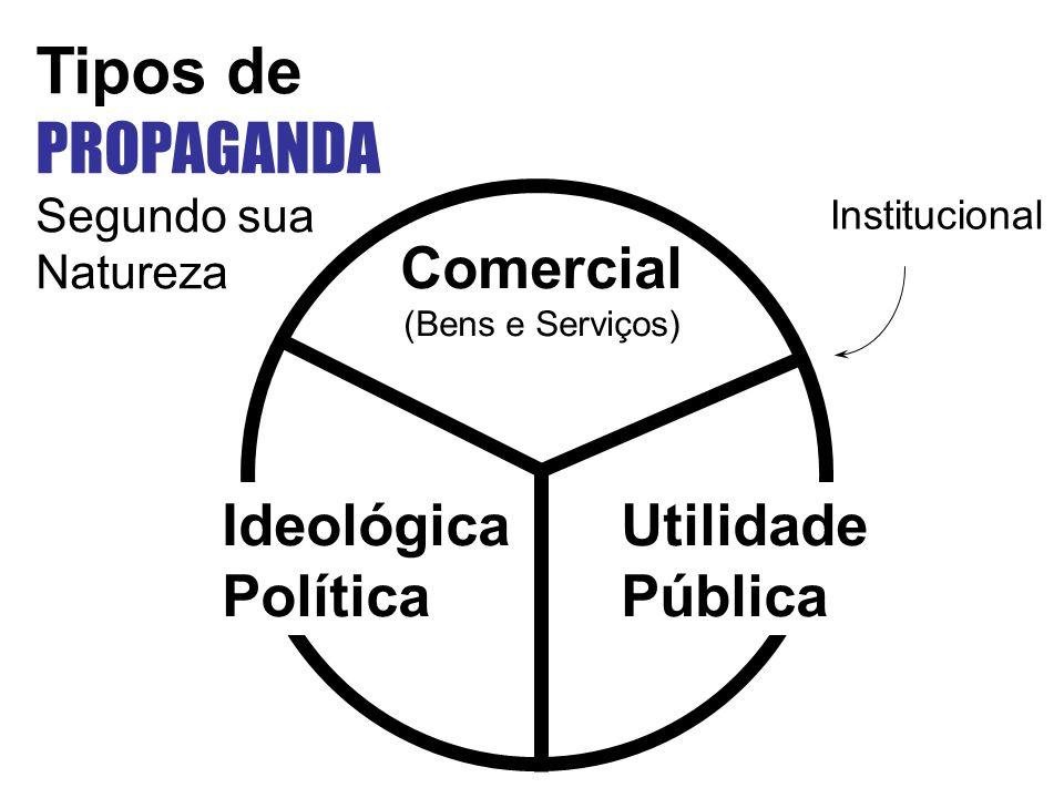 Institucional Comercial (Bens e Serviços) Ideológica Política Utilidade Pública Tipos de PROPAGANDA Segundo sua Natureza