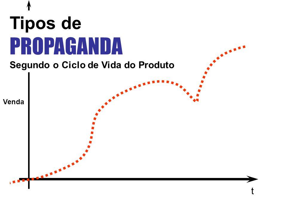 t Venda Tipos de PROPAGANDA Segundo o Ciclo de Vida do Produto