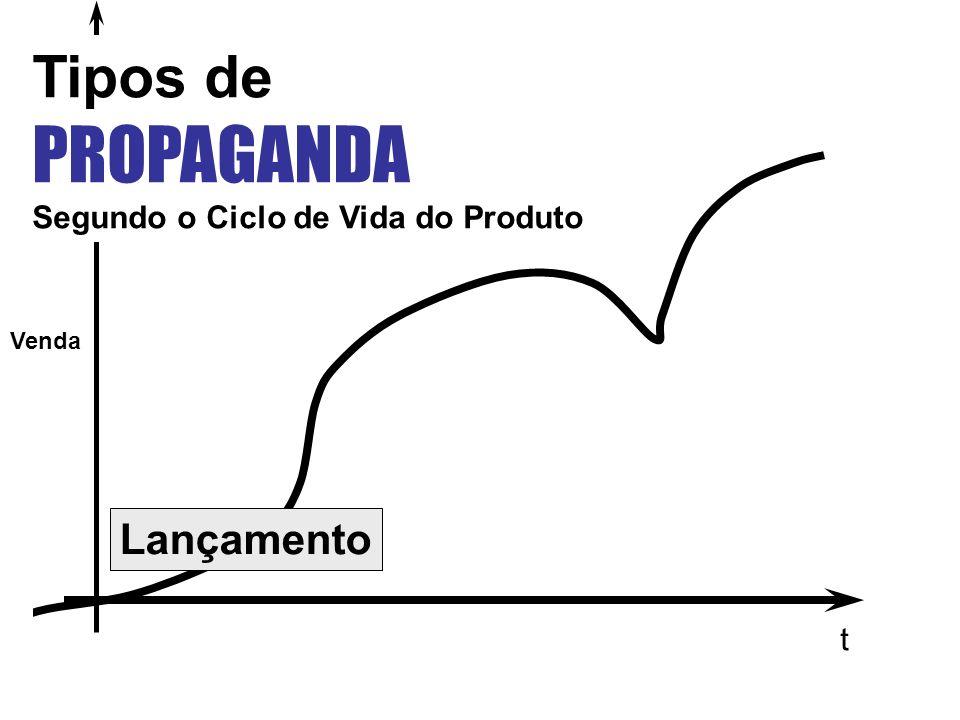 t Venda Lançamento Tipos de PROPAGANDA Segundo o Ciclo de Vida do Produto