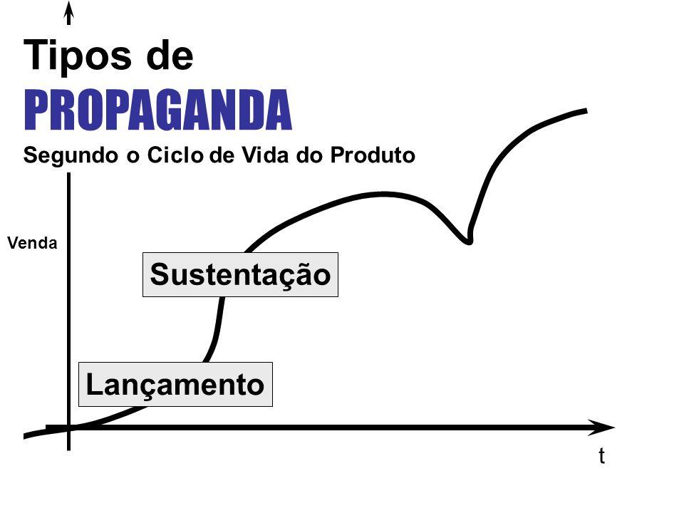 t Venda Lançamento Sustentação Tipos de PROPAGANDA Segundo o Ciclo de Vida do Produto