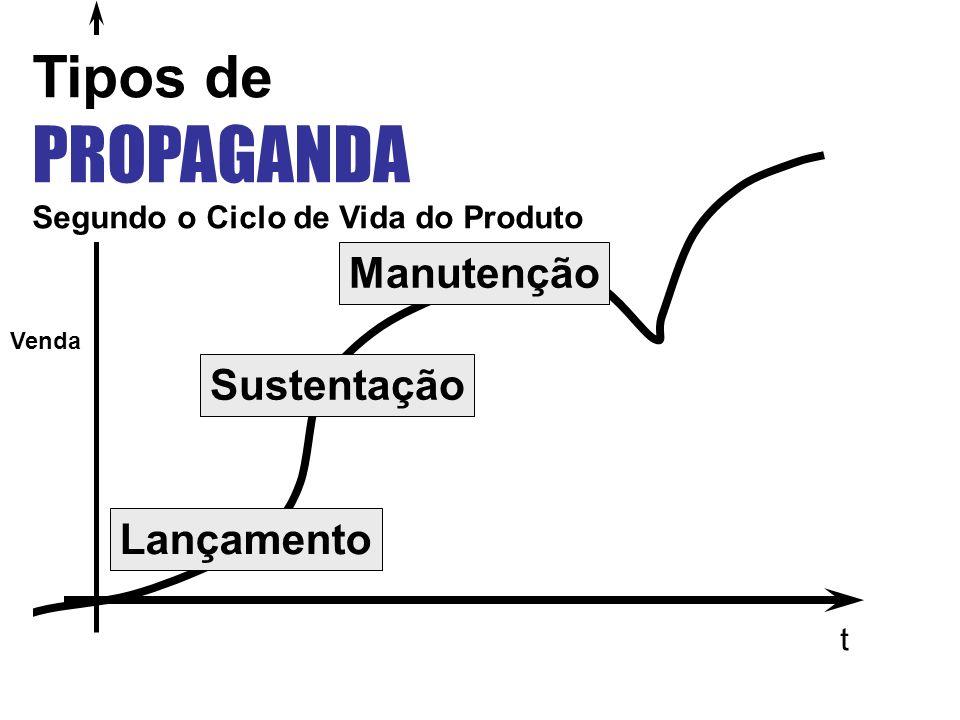 t Venda Lançamento Sustentação Manutenção Tipos de PROPAGANDA Segundo o Ciclo de Vida do Produto