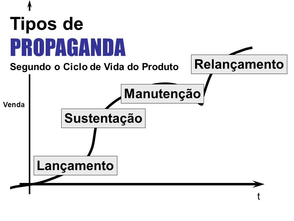 t Venda Lançamento Sustentação Manutenção Relançamento Tipos de PROPAGANDA Segundo o Ciclo de Vida do Produto