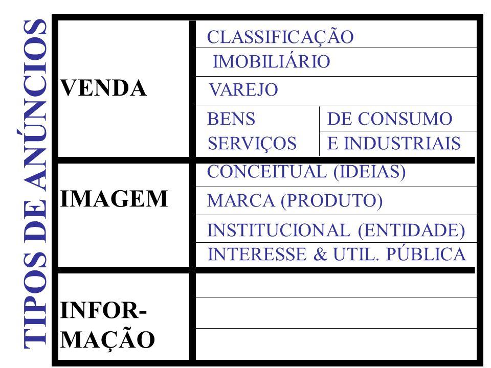 CLASSIFICAÇÃO IMOBILIÁRIO VENDA VAREJO BENS DE CONSUMO SERVIÇOS E INDUSTRIAIS CONCEITUAL (IDÉIAS) IMAGEM MARCA (PRODUTO) INSTITUCIONAL (ENTIDADE) INTE