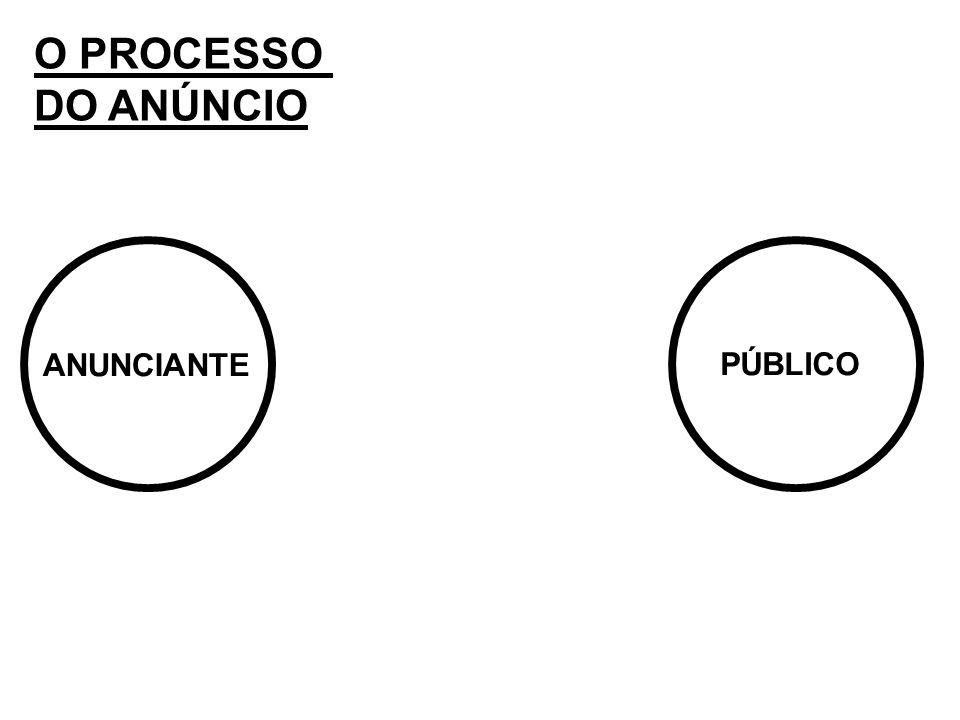 O PROCESSO DO ANÚNCIO ANUNCIANTE PÚBLICO
