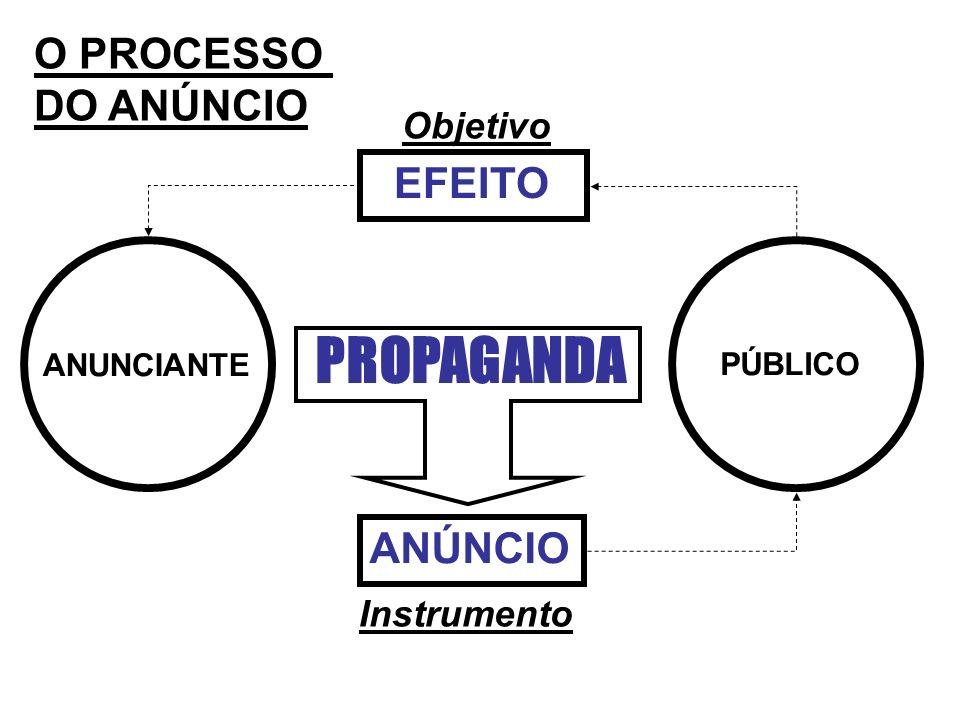 O PROCESSO DO ANÚNCIO ANUNCIANTE PÚBLICO PROPAGANDA ANÚNCIO EFEITO Instrumento Objetivo