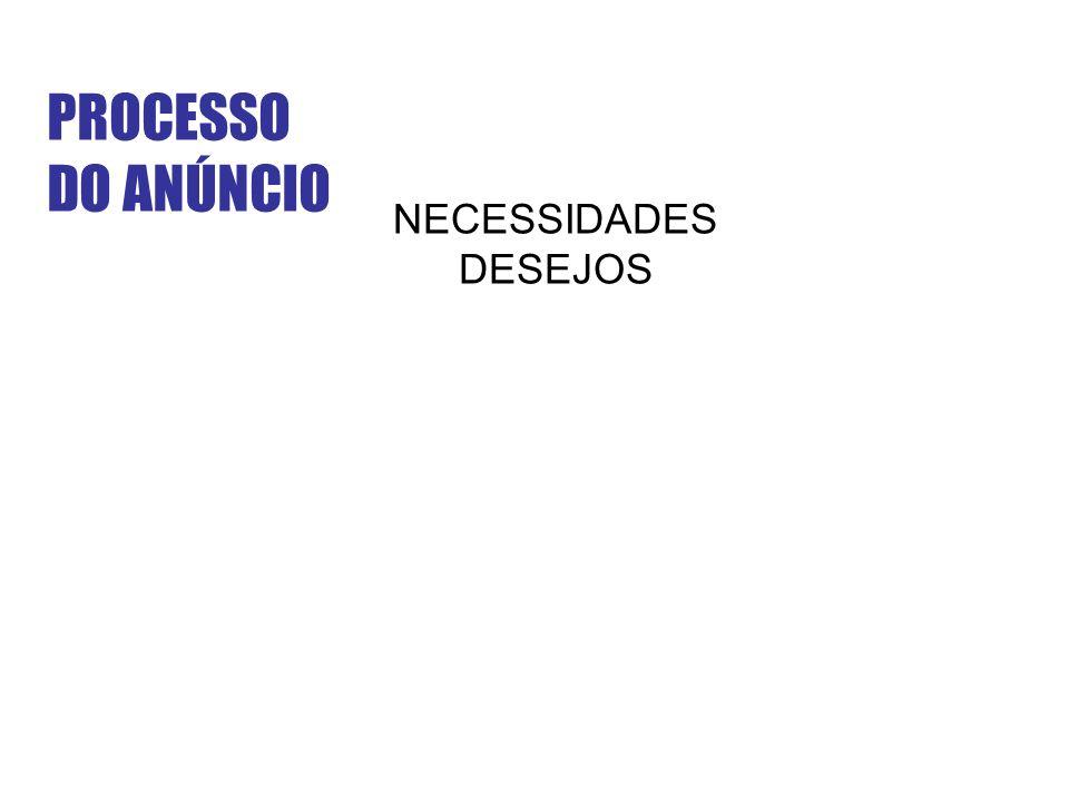 PROCESSO DO ANÚNCIO NECESSIDADES DESEJOS