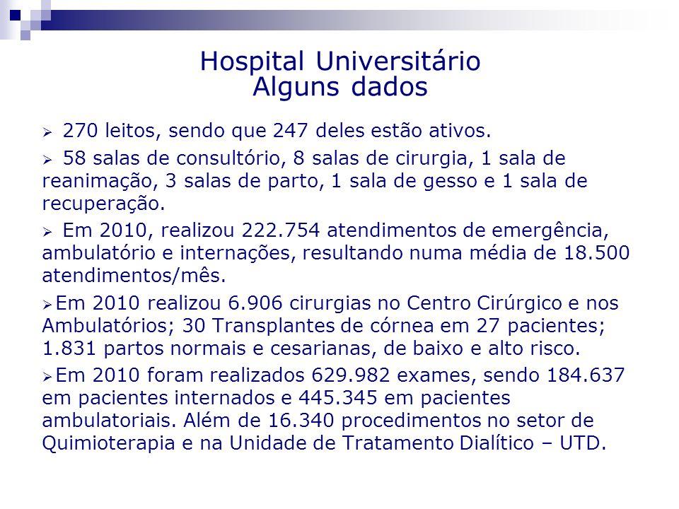 270 leitos, sendo que 247 deles estão ativos. 58 salas de consultório, 8 salas de cirurgia, 1 sala de reanimação, 3 salas de parto, 1 sala de gesso e