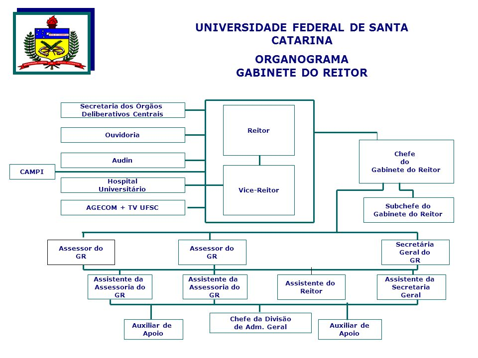 UNIVERSIDADE FEDERAL DE SANTA CATARINA ORGANOGRAMA GABINETE DO REITOR AGECOM + TV UFSC Assistente da Assessoria do GR Vice-Reitor Chefe do Gabinete do